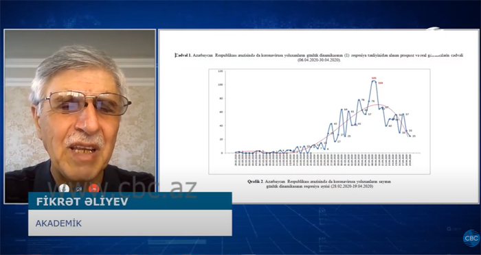"""Akademik Fikrət Əliyev COVID-19 virusuna yoluxma dinamikasının zamandan asılılığı qrafiki barədə """"CBC"""" kanalına müsahibə verib"""